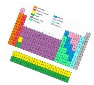 Groups and families periodic table my favorite science topic periodic table groups and families urtaz Images