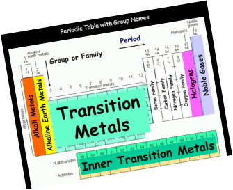 Groups and families periodic table my favorite science topic periodic table groups and names urtaz Images