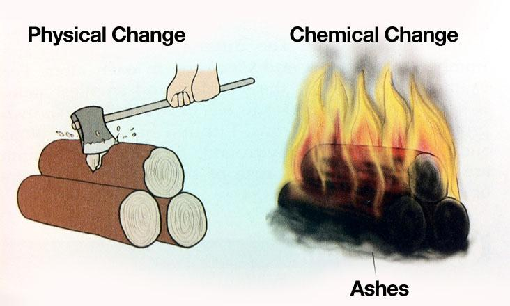 Physical Chemical Changes And Properties My Favorite Science Topic
